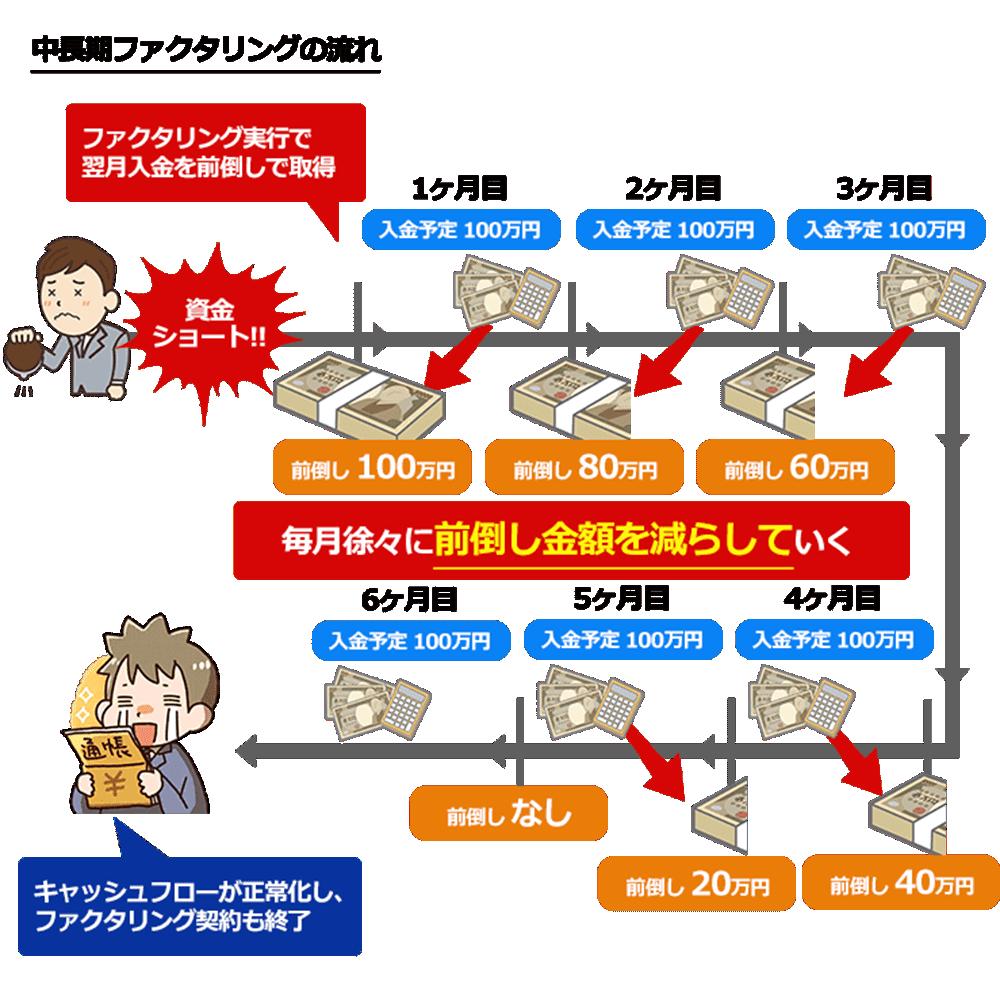 中長期ファクタリングの仕組み図