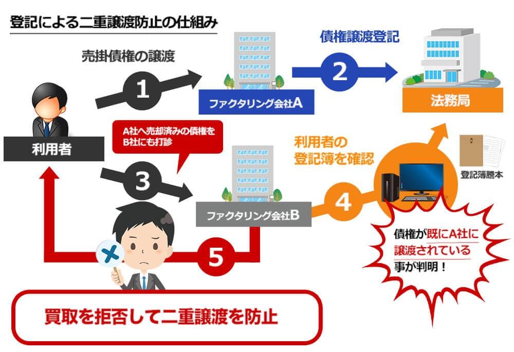 登記簿の債権項目を見て不審に思う取引先担当者