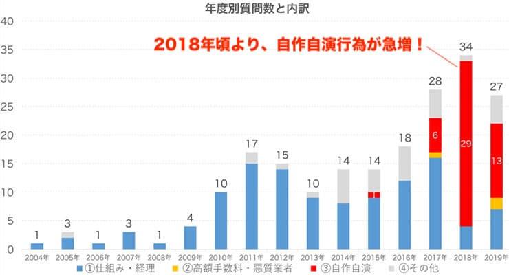 ファクタリング関係の投稿の年度別推移を示したグラフ